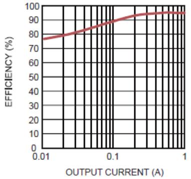 Figure 13: MP2317 Efficiency