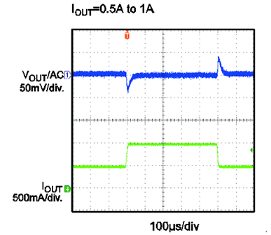 Figure 15: MP2317 Quick Load Transient Response