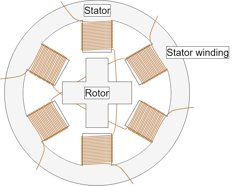 Section of a Stepper Motor