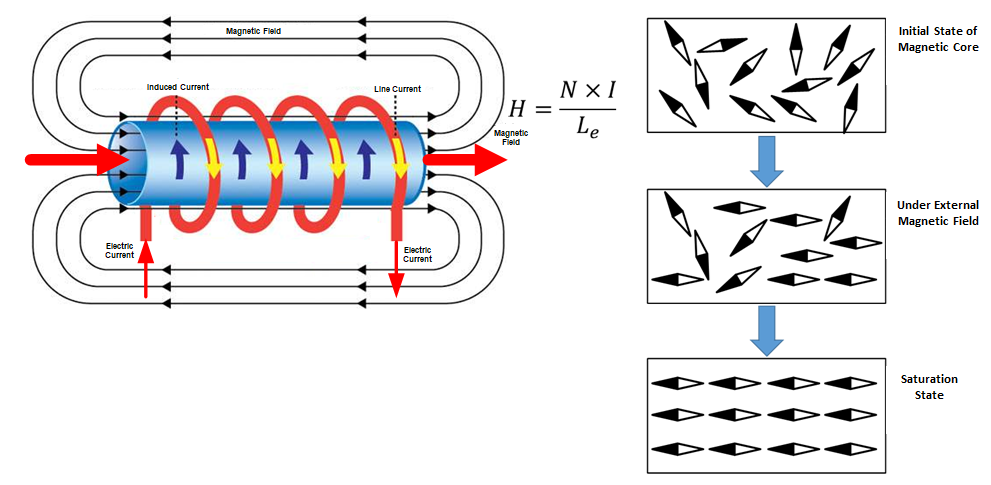 Inductor Saturation Diagram