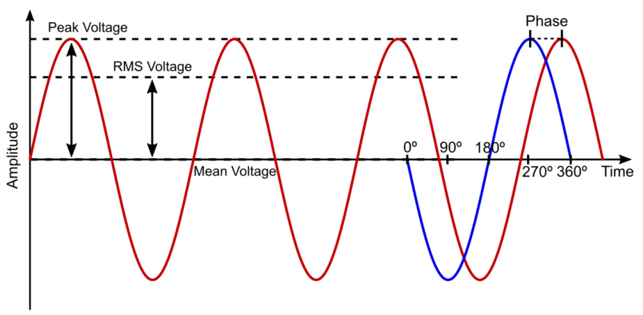AC Waveform and Basic Parameters