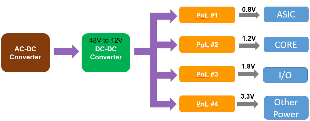Figure 1: Example of Distributed Power Architecture