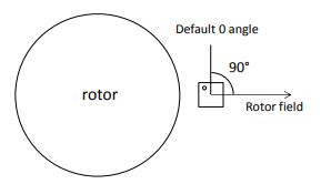 Figure 21: Purely Radial Field Corresponding to a Reading of 90 Deg