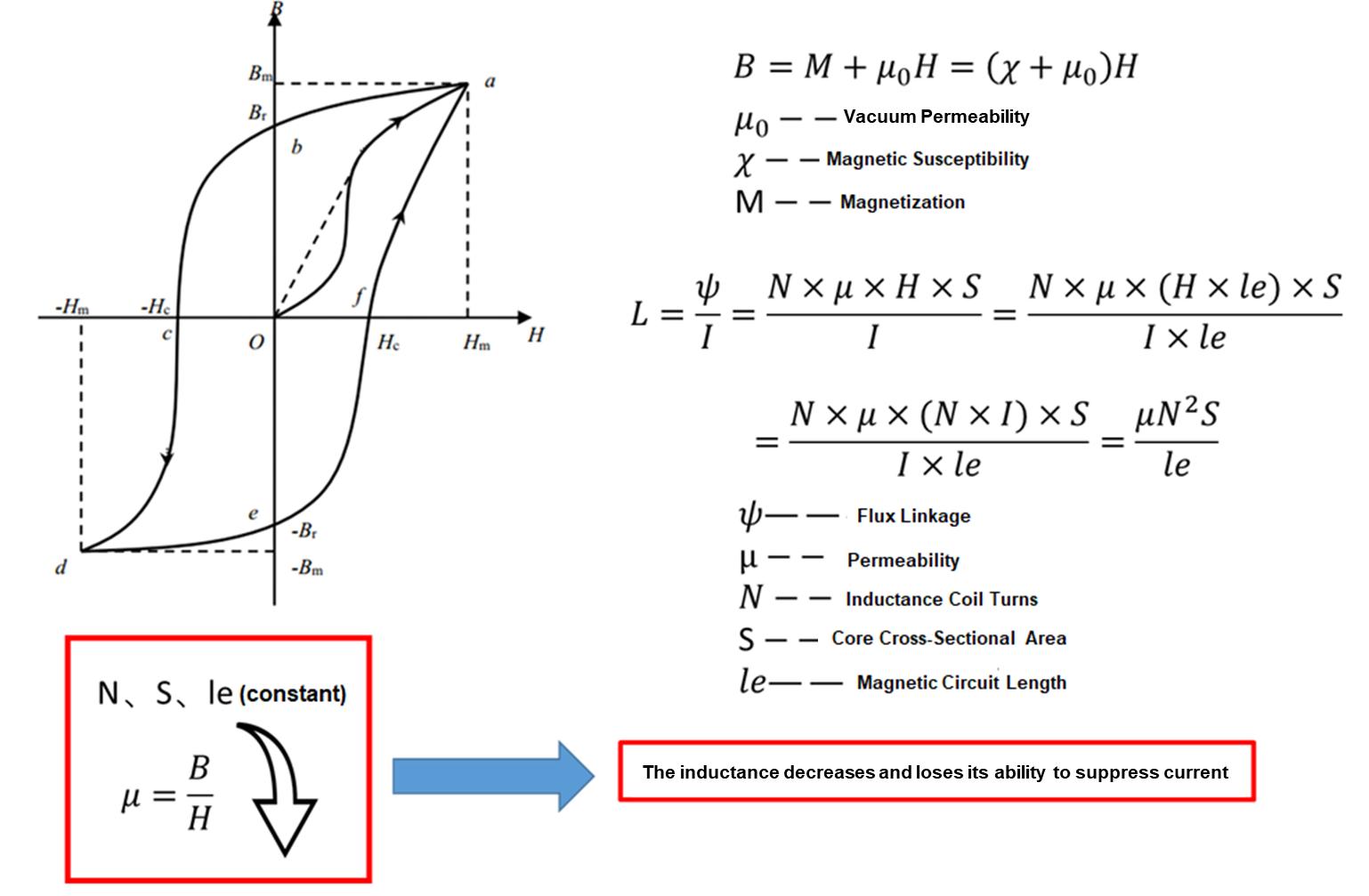 Figure 2: Magnetization Curve and Formulas
