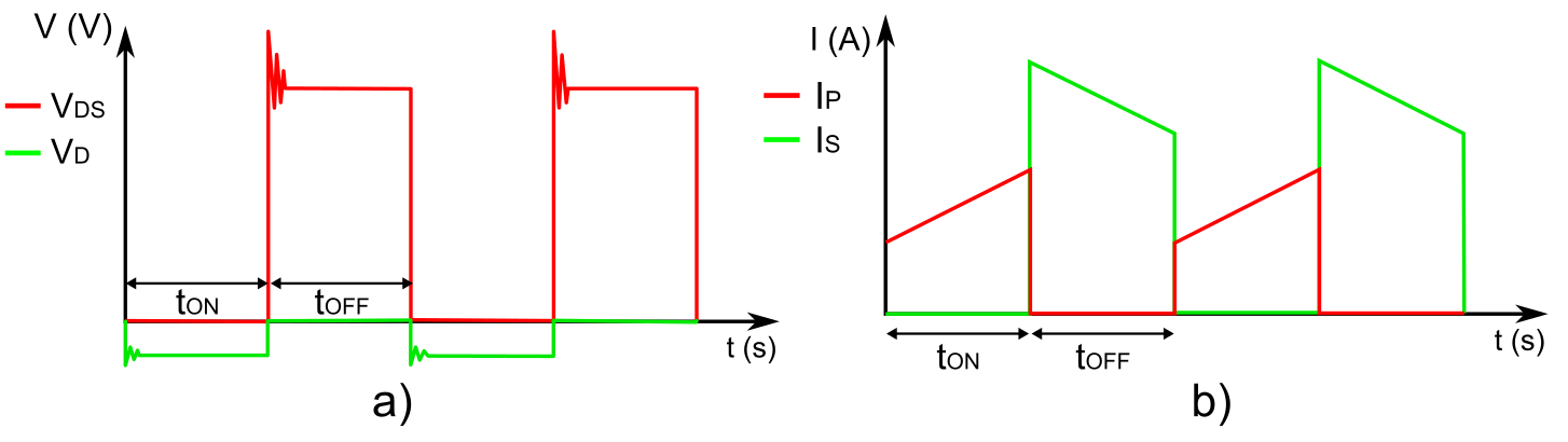 Voltage in MOSFET and Diode b) Current in Primary and Secondary Coils
