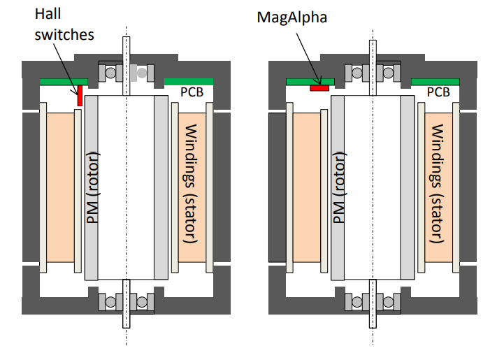 Figure 3: Cross Section of the BLDC Motor