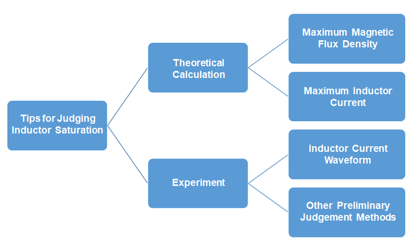 Figure 3: Methods to Determine Inductor Saturation