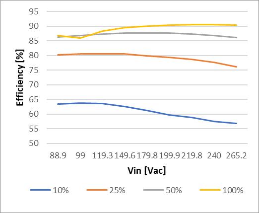 Efficiency vs. Vin