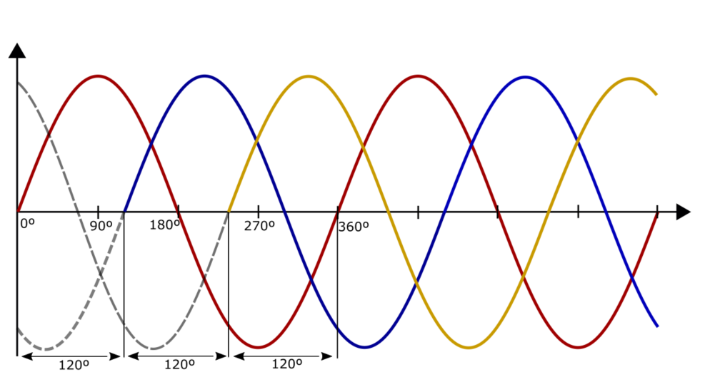 Three-Phase Power Supply AC Waveform