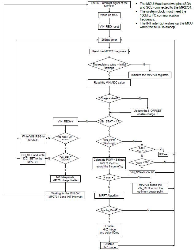 Figure 4: System-Level Software Flowchart