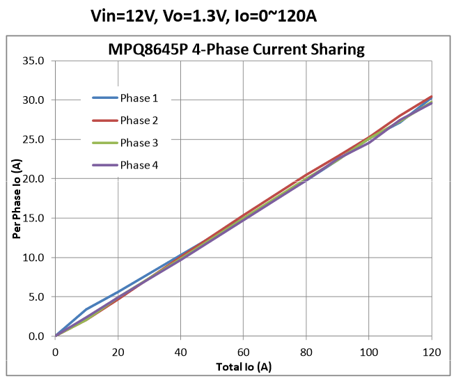 Figure 4: Current-Sharing Measurements of MPQ8645P in 4-Phase Operation