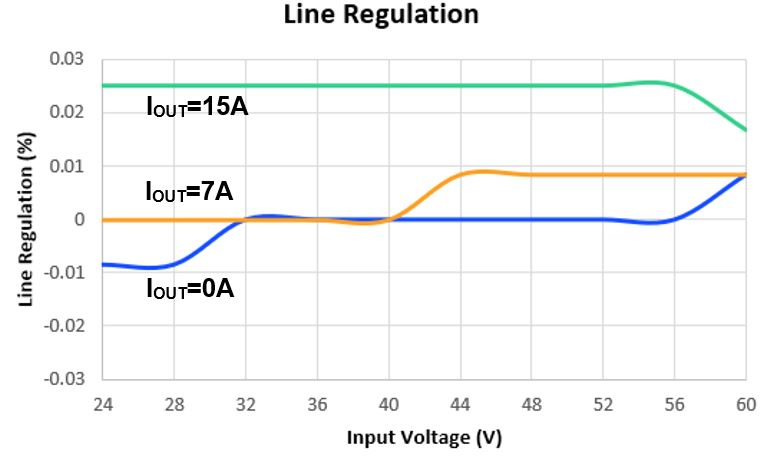 line regulation