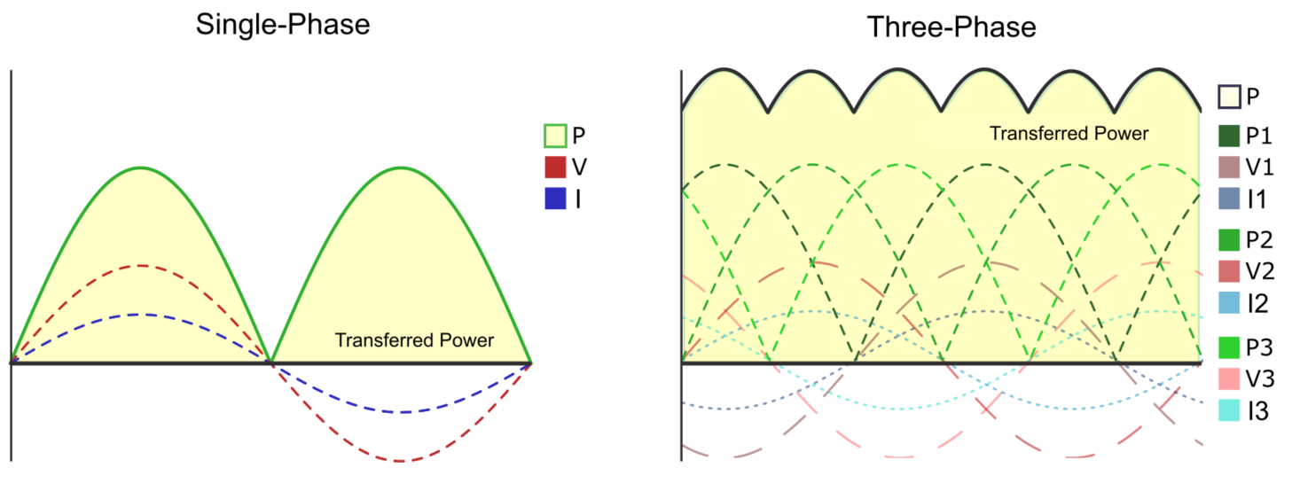 Power Transmission in Single-Phase (Left) and Three-Phase (Right) Systems