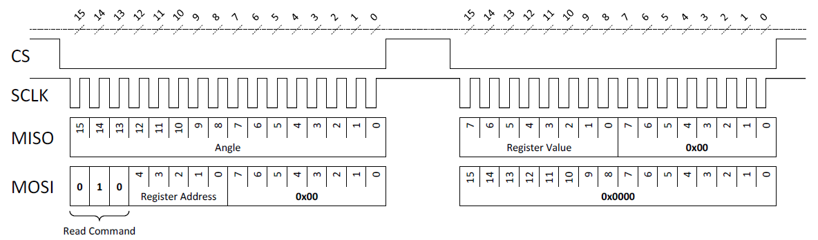 Figure 6: SPI Standard Read Command