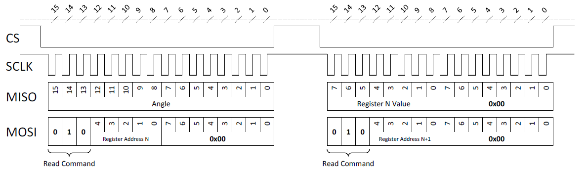 Figure 7: SPI Concatenated Read Commands