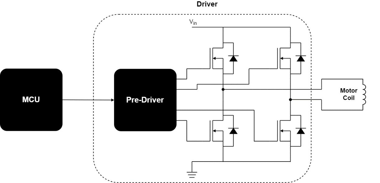 Motor control basic scheme