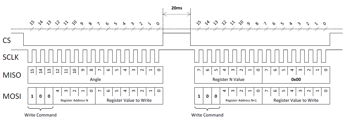 Figure 9: SPI Concatenated Write Commands