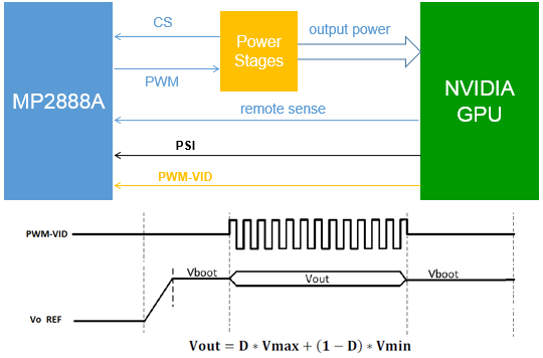 Figure 1: PWM-VID Interface