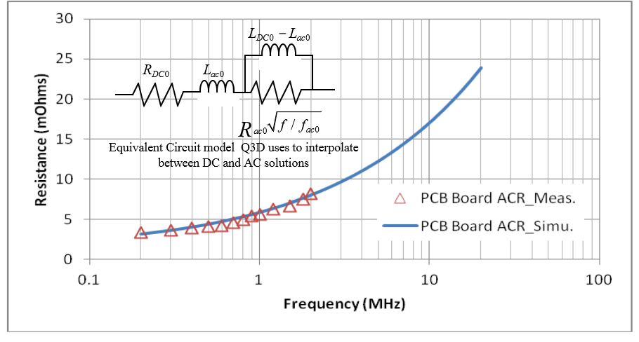 Figure 2: Simulated and Measured Vcore PCB Main Loop Frequency Dependent Resistance (ACR)