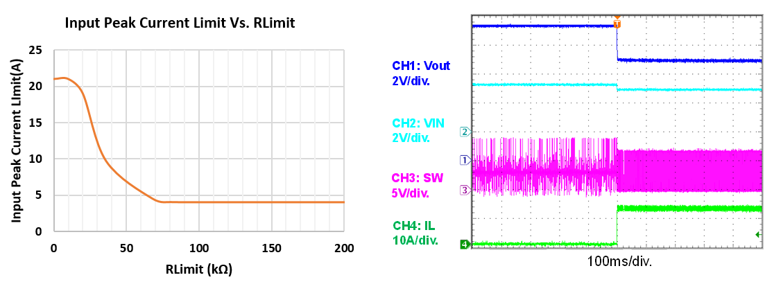 Figure 4: MP3432 Offers Accurate Input Peak Current Limit