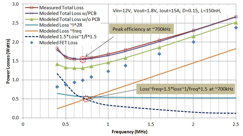 Figure 4: Vcore DrMOS Power Losses vs Frequency