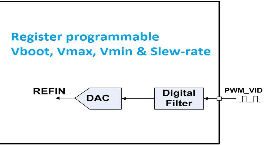 Figure 4: PWM-VID Digital Solution