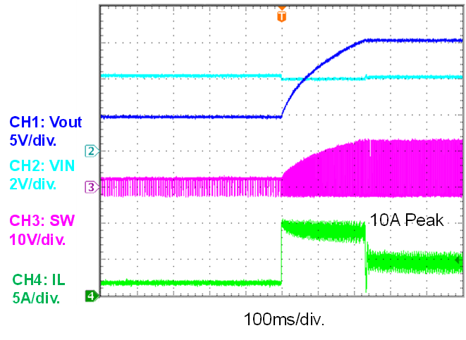 Figure 5: MP3432 Output Voltage Transient
