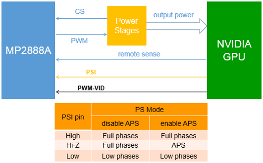 Figure 5: PSI Interface