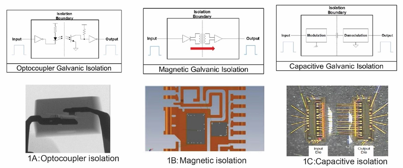 Figure 1: Various Galvanic Isolation Technologies