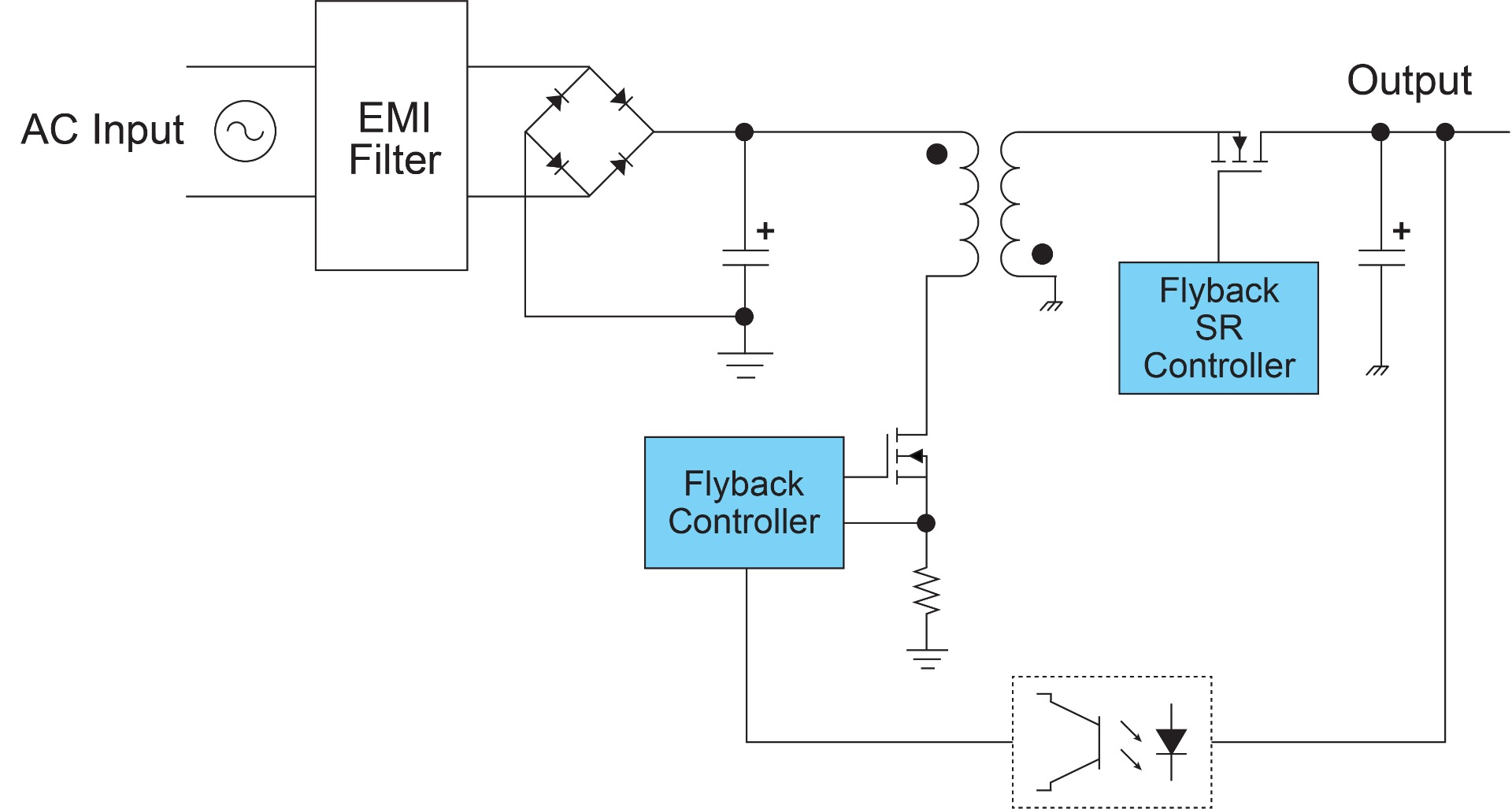 Figure 1: Typical Block Diagram for a Flyback Power Supply Used in Fast Chargers