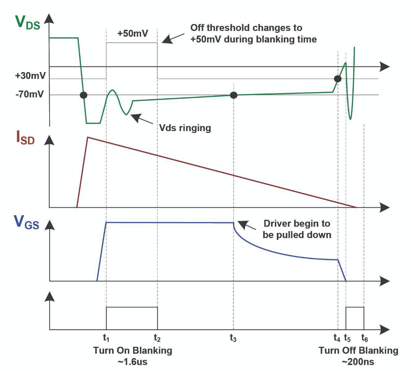 Figure 2: MPS SR Controller Operation Principles