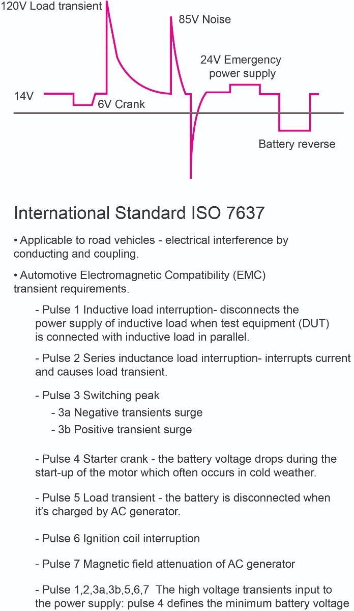 Figure 2: International Standard ISO 7637
