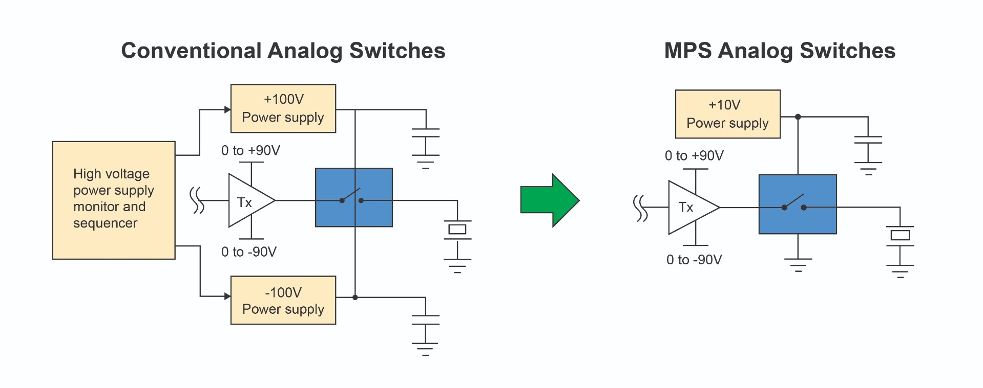 Figure 3: Conventional Analog Switches versus MPS Analog Switches