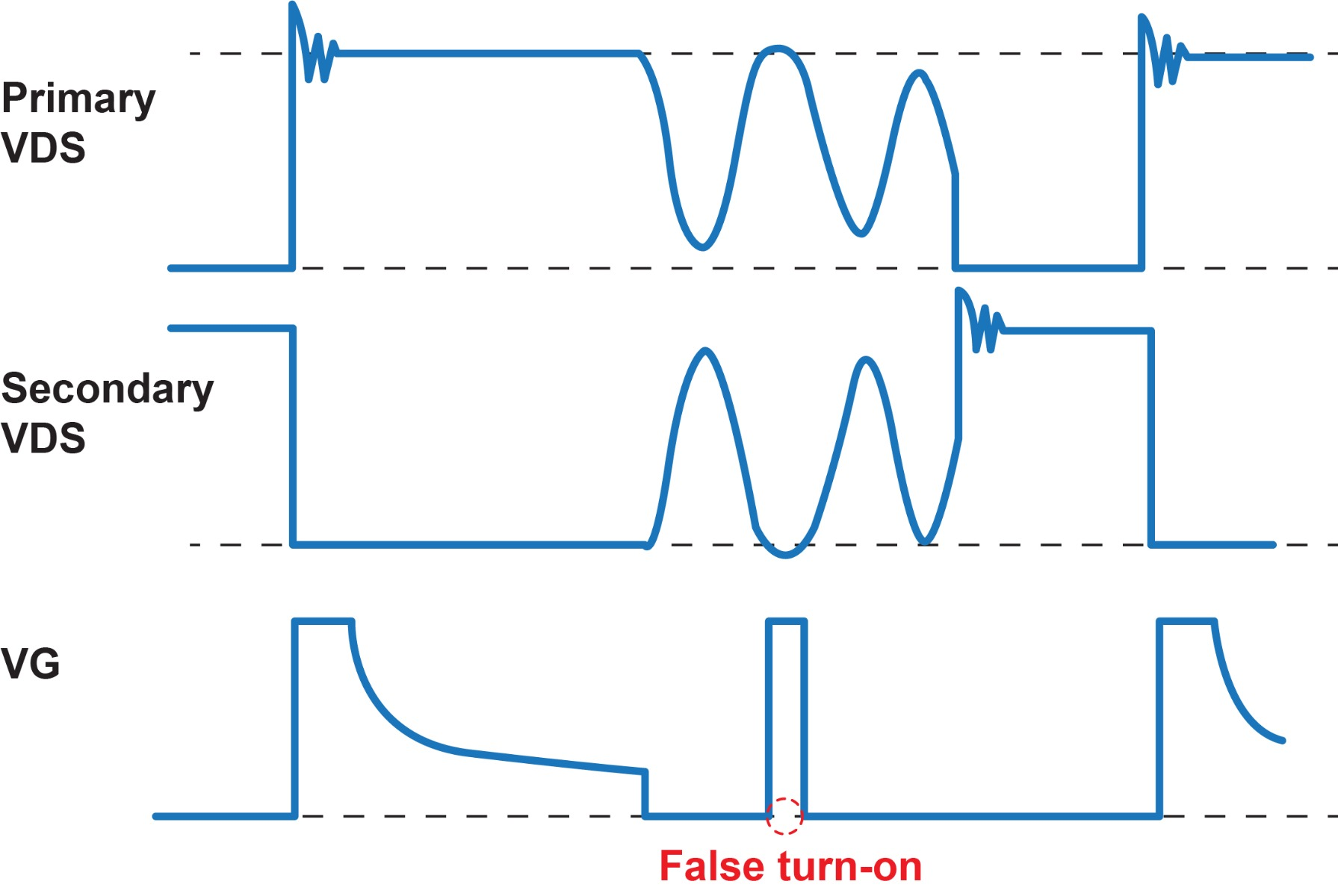 Figure 4: SR Waveform with Potentially False Turn-On during Demagnetizing Ringing