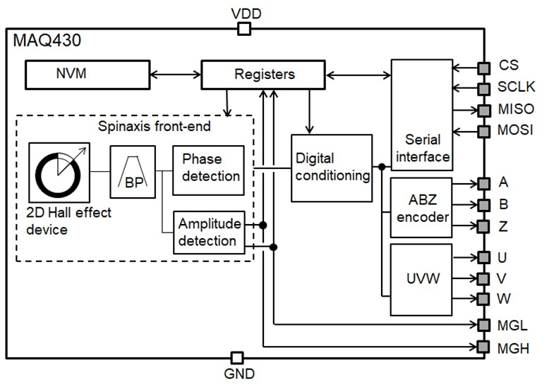 Figure 4: MAQ430 Magnetic Angle Sensor Block Diagram