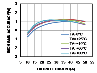 Figure 4: IMON Gain Accuracy vs. Output Current and Temperature
