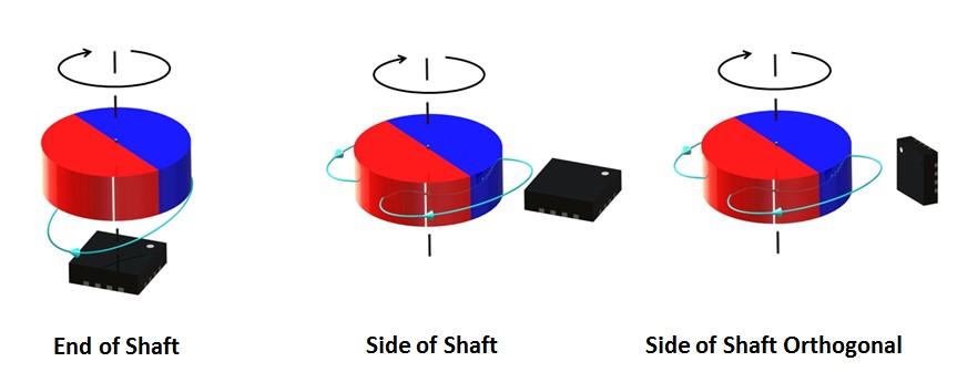 Figure 5: MAQ430/470 Magnetic Angle Sensor Magnet-Sensing Topologies