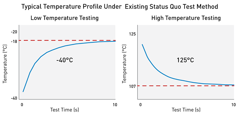 Industry_typical_testing_temperature_performance