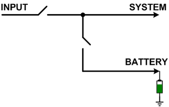Figure 3: Separate System and Battery Control