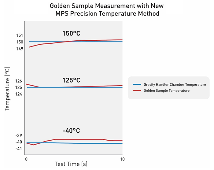 MPS_testing_temperature_performance