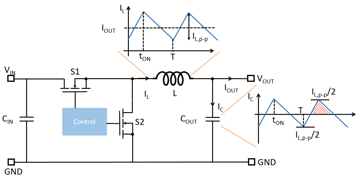 Figure 1: CCM Operation of Synchronous Buck Regulator