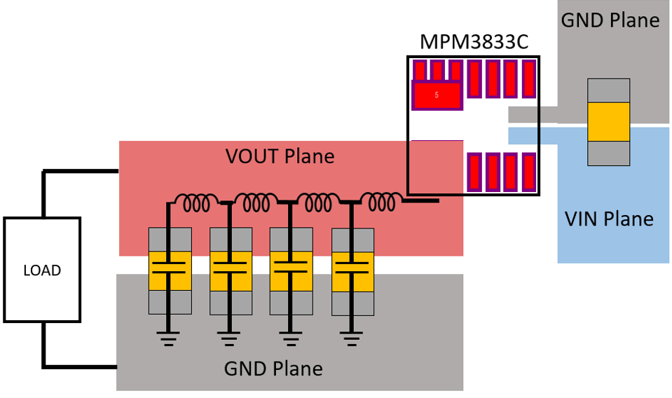 Figure 2: Typical PCB Layout for MPM3833C Power Module
