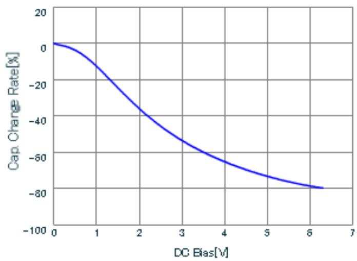 Figure 6: Typical Ceramic Capacitor Derating Curve at DC Bias