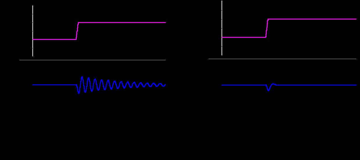 Figure 7: Step Response