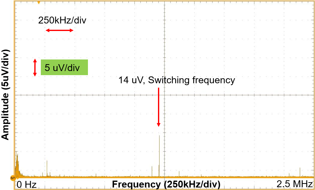 Figure 9: Output Noise Measurement of the ADC_AVCC Rail of EVREF0102