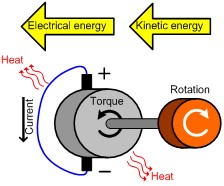 Figure 3: Torque in Opposition to Rotation