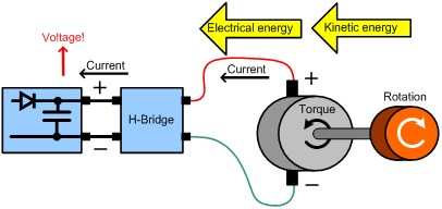 Figure 4: Increasing Capacitor Voltage with Increasing Energy