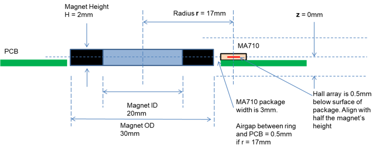Figure 3: MA710 Angle Sensor in Standard Side Shaft Topology