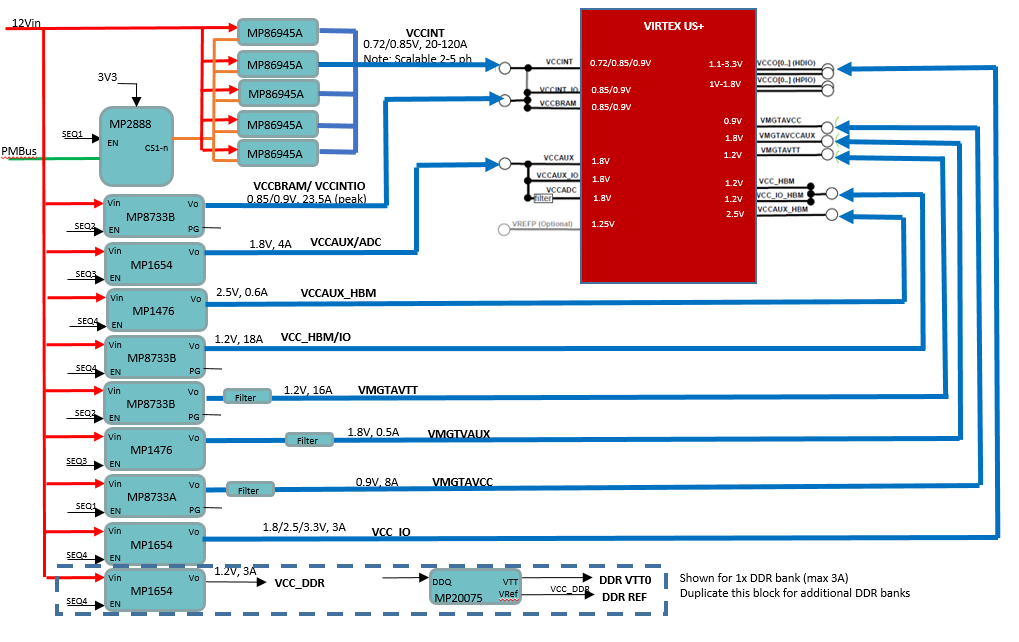block diagram virtex ultrascale+