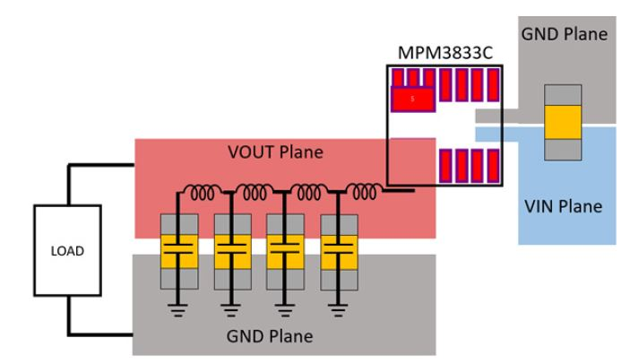 Figure 2. Typical PCB Layout for the MPM3833C Power Module